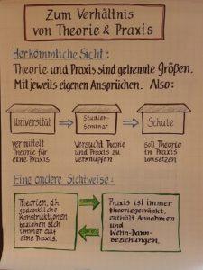 Verhältnis Theorie-Praxis
